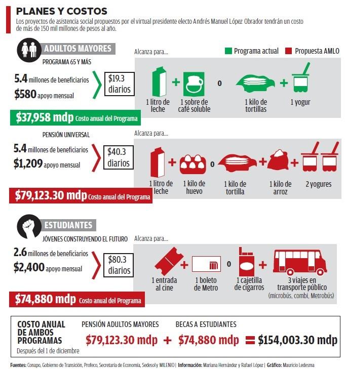 Planes y costos